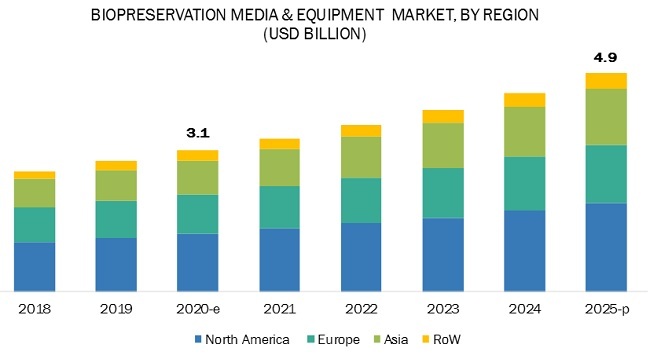 Biopreservation Market by Region