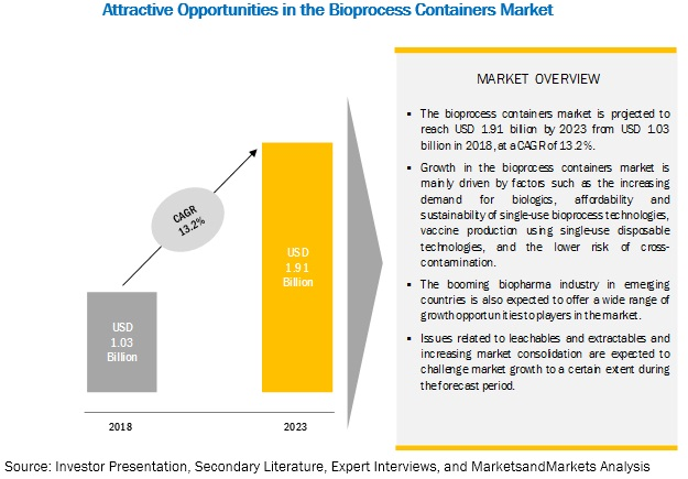 Bioprocess Containers Market