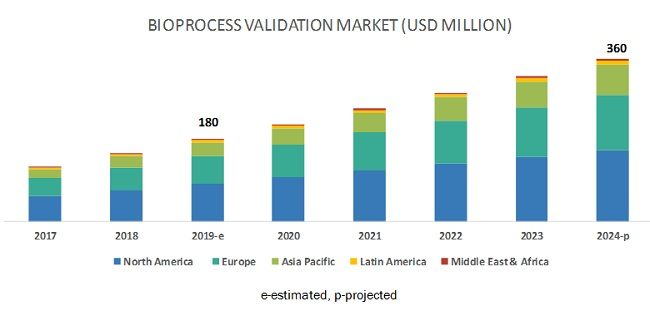 Bioprocess Validation Market