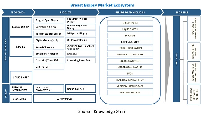 Difference between breast biopsy and aspiration investments outflows and inflows of foreign direct investment