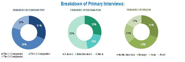 Bioreactors Market - Breakdown of Primary Interviews