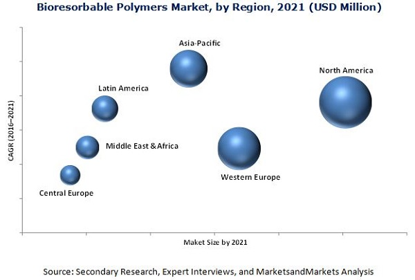 Bioresorbable (Resorbable) Polymers Market