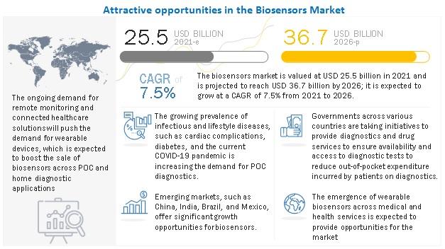 Biosensors Market