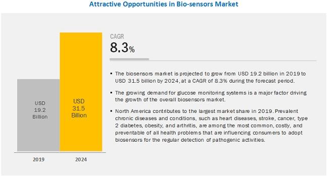 Biosensors Market by Source, Type, Application & Geography| COVID-19 Impact Analysis|MarketsandMarkets™