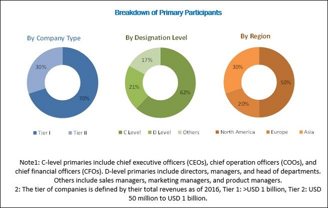 Biosimilars Market - Breakdown of Primary Participants