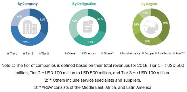 Biosimilars Market - By Region 2023