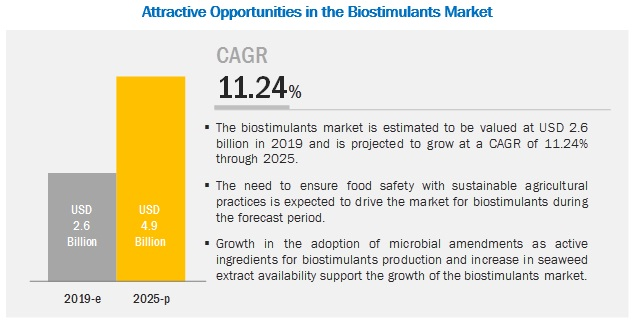 Biostimulants Market by Active Ingredient, Crop Type