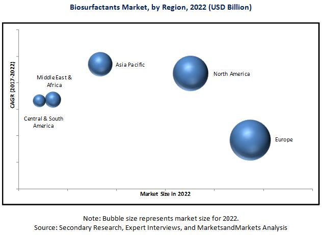 Biosurfactants Market