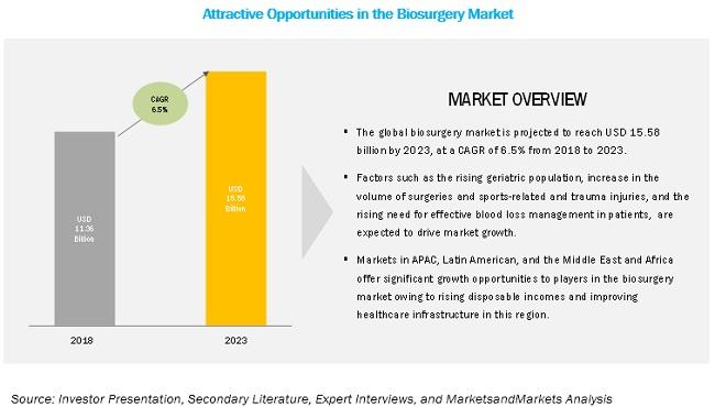Biosurgery Market