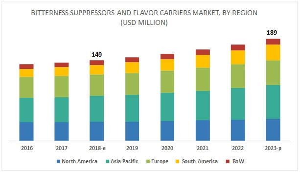 Bitterness Suppressors and Flavor Carriers Market