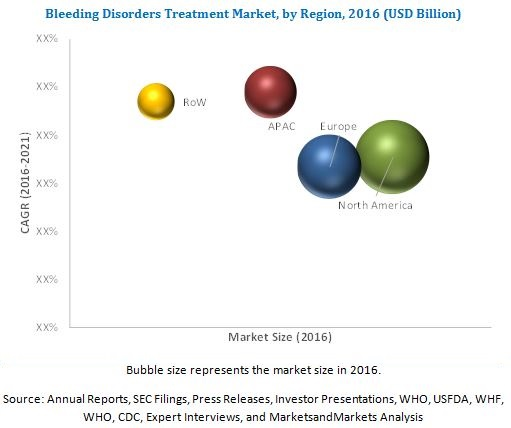 Bleeding Disorders Treatment Market - By Region 2021