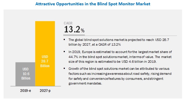 Blind Spot Solutions Market