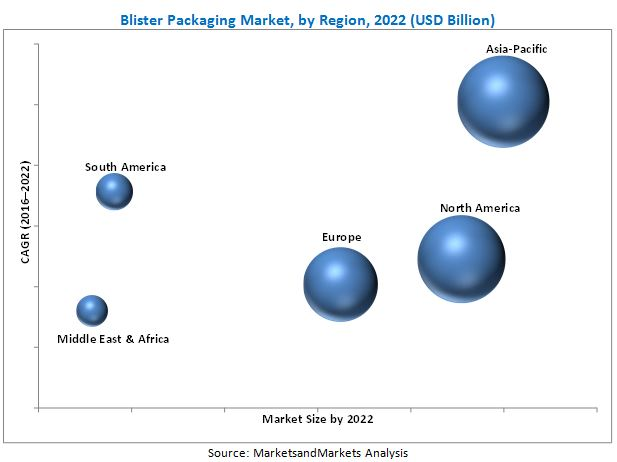 Blister Packaging Market
