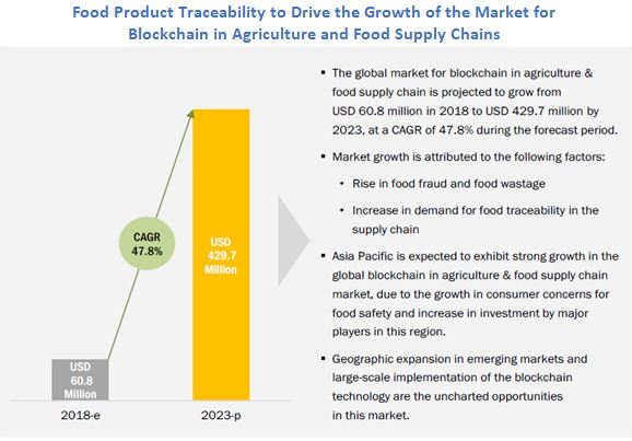 Technology Management Image: Blockchain In Agriculture Market (and Food Supply Chain