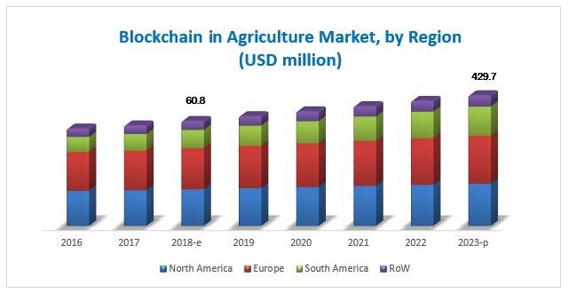 Blockchain in Agriculture Market (and Food Supply Chain) by