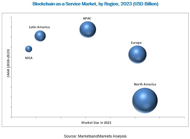 Blockchain-as-a-Service Market