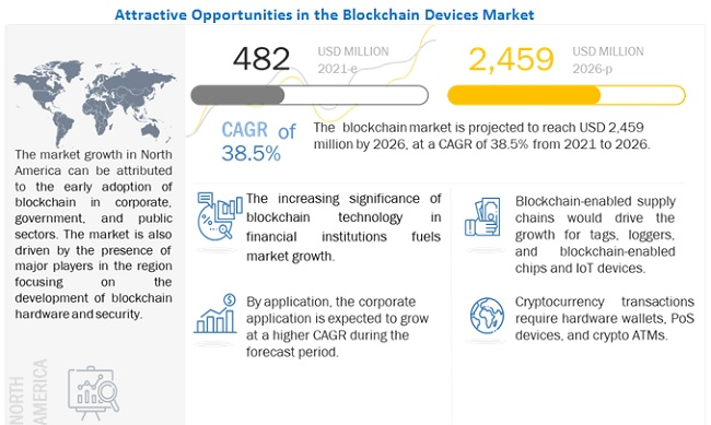 Blockchain Devices Market