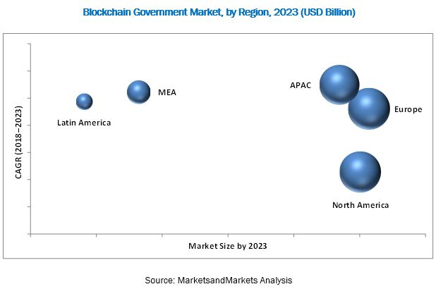 Blockchain Government Market