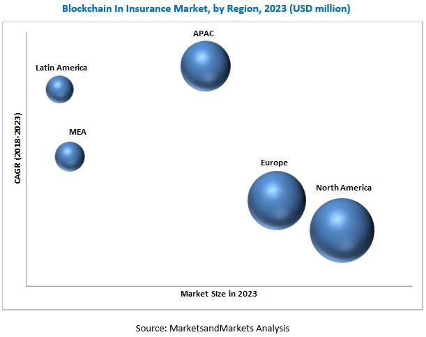 Blockchain In Insurance Market