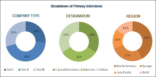 Blockchain Technology in Healthcare Market- Breakdown of Primary Interviews