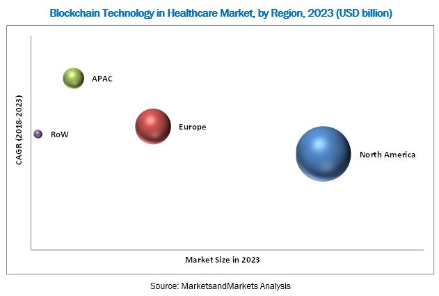Blockchain Technology in Healthcare Market - By Region 2023