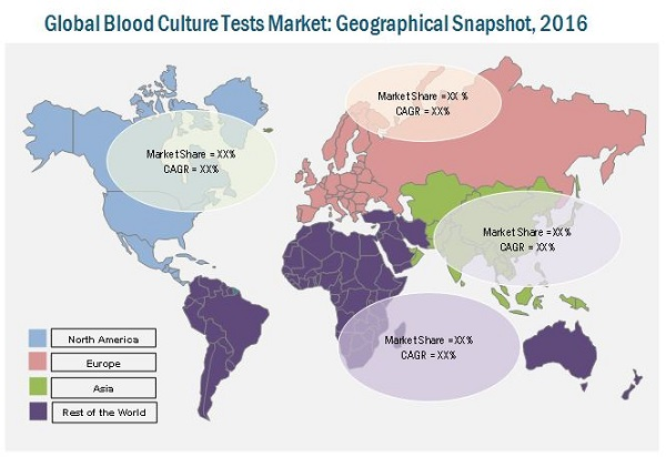 Blood Culture Test Market