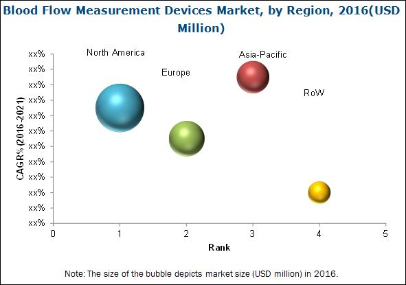 Blood Flow Measurement Devices Market-By Region