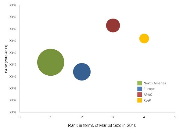 Blood Gas Analyzer Market - By Region 2021