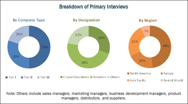 Blood Glucose Monitoring System Market - Breakdown of Primary Interviews