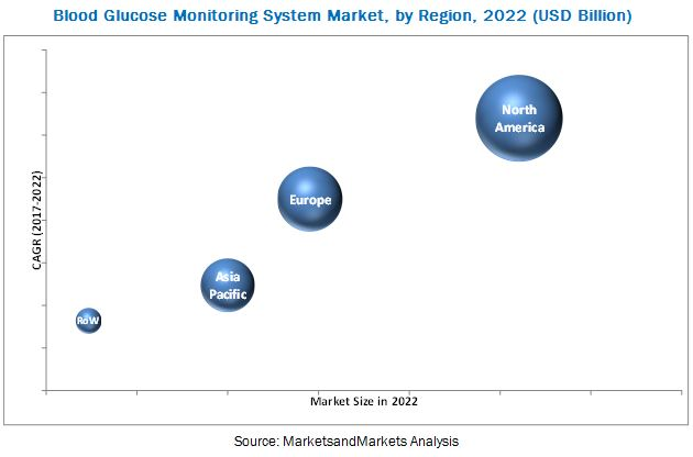 Blood Glucose Monitoring System Market, by Region, 2022 (USD Billion)