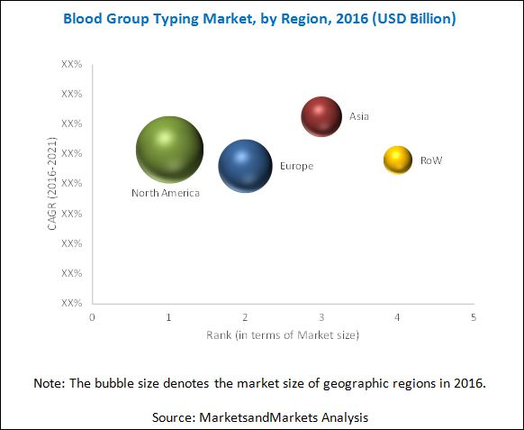 Blood Group Typing Market-By Region 2016