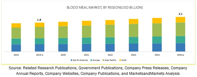 Blood Meal Market