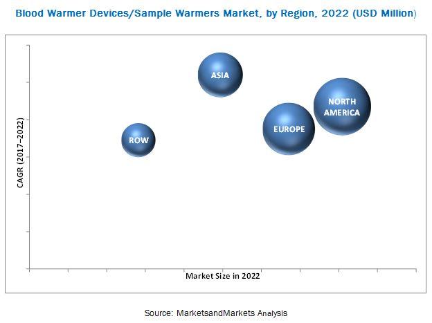 Blood Warmer Devices/Sample Warmer Market