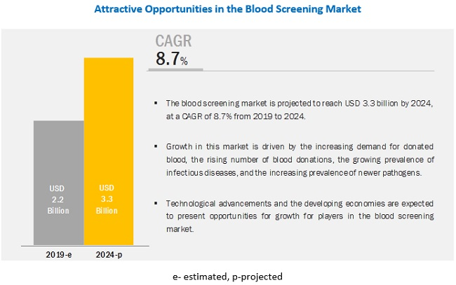 Blood Screening Market, by Region, 2016