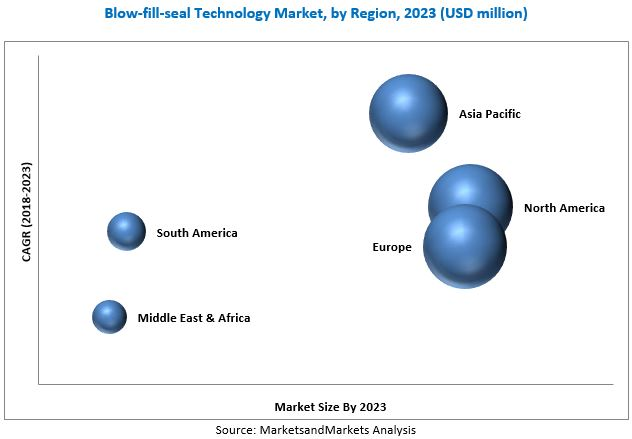 Blow-fill-seal Technology Market