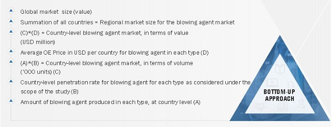 Blowing Agent Market Size Bottom Up Approach