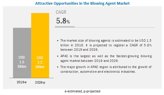Blowing Agents Market