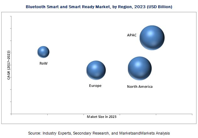 Bluetooth Smart And Smart Ready Market