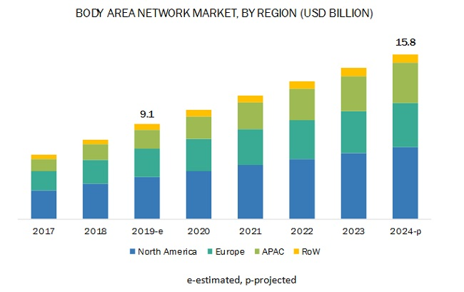 Body Area Network Market
