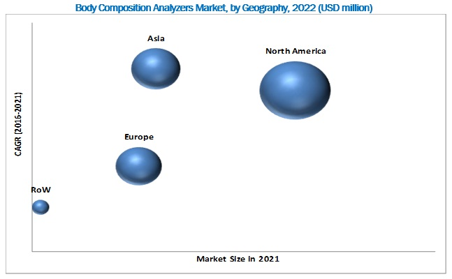 Body Composition Analyzers Market - By Region 2022