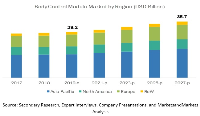 Body Control Module Market