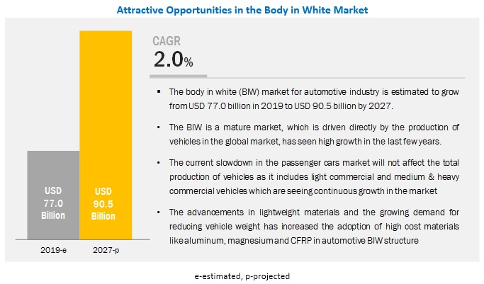 Global Body in White Market