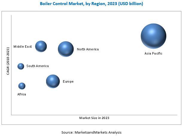 Boiler Control Market