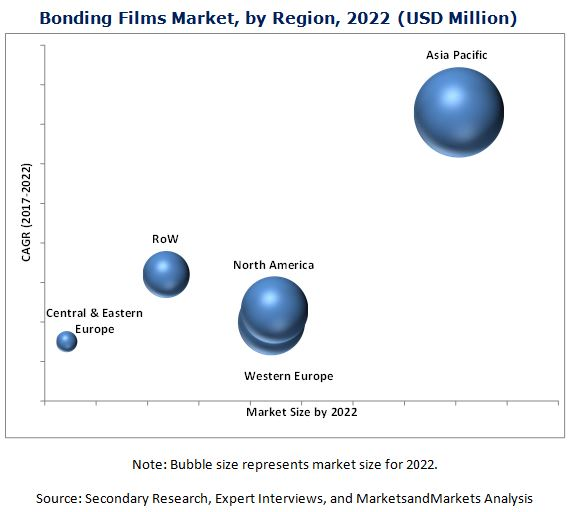 Bonding Films Market