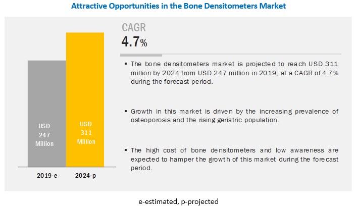 Bone Densitometer Market