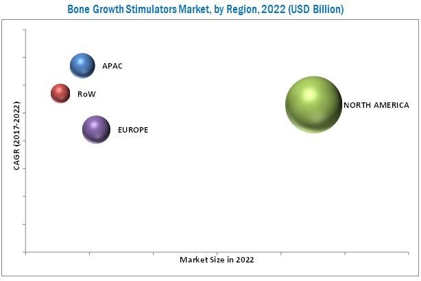 Bone Growth Stimulators Market-By Region 2022