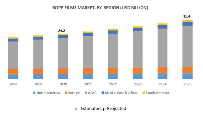 BOPP Films Market by Region