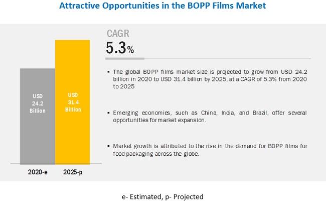 BOPP Films Market