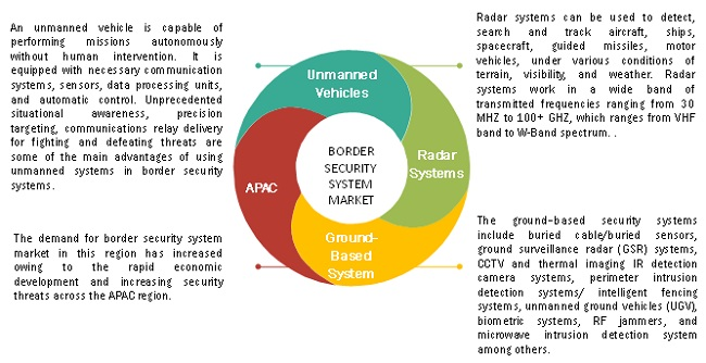 Border Security System Market