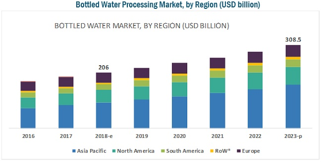 Bottled Water Processing Market